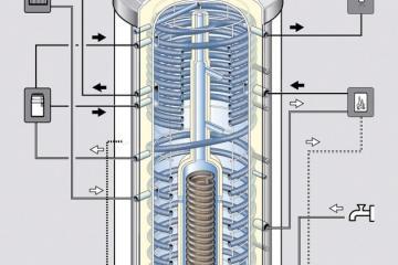 Energie buffervat boiler