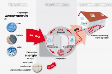 Warmtepomp energie schema goens Johan Veure